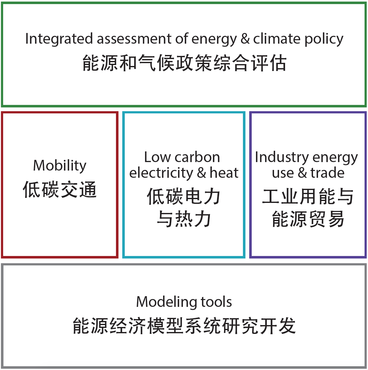 China Energy and Climate Project (CECP) | MIT Global Change
